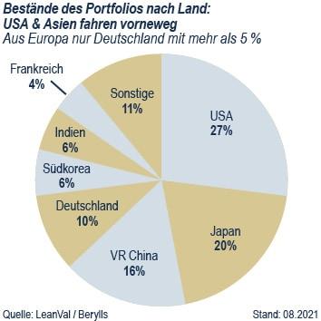 assets Magazin: Auto-Industrie - Neuer Branchen-Index