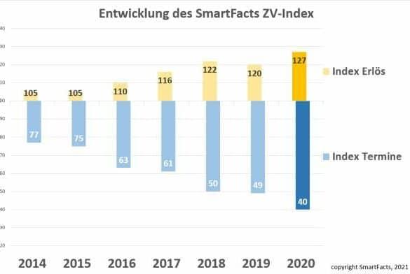 assets Magazin: Zwangsversteigerungsindex Österreich